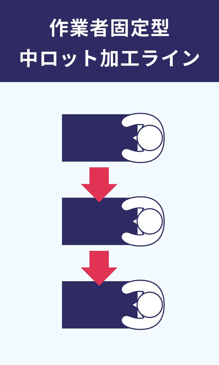 作業者固定型 中ロット加工ライン